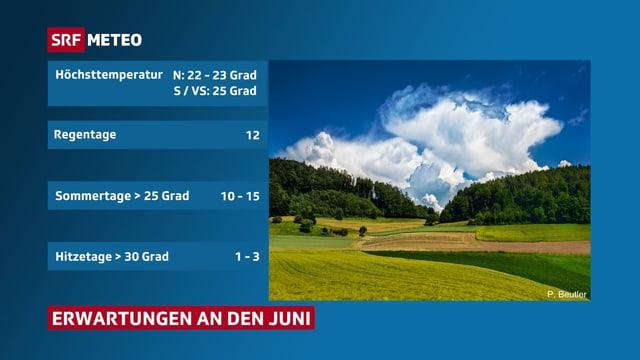 Tabelle mit Regentage, Höchstwerte, und Zahl Sommer und Hitzetagen(Normwerte fürJuni) daneben ein Landschaftsbild mit grosser Quellwolke.
