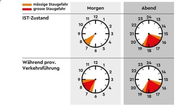 Stau-Uhr des Bundesamts für Verkehr