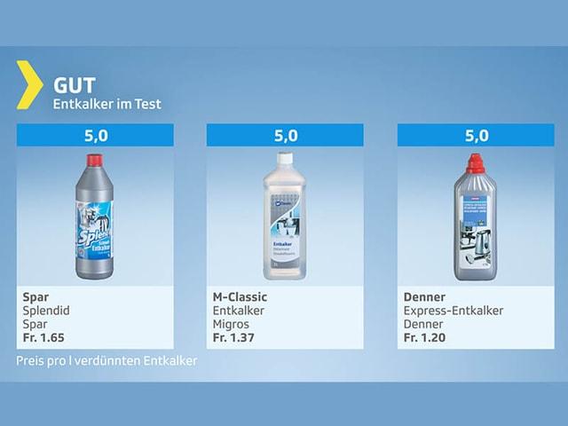 Testgrafik mit Produkten Resultat gut