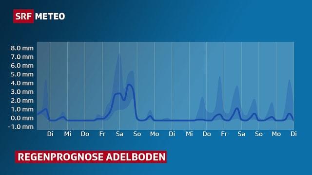 Eine Grafik stellt den wahrscheinlichen Niederschlag für Adelboden, für die kommenden 10 Tagen dar.