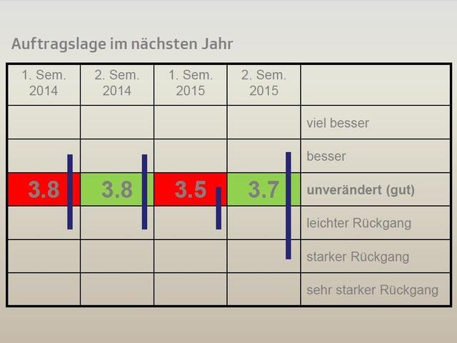 Tabelle mit Umfrage-Resultaten