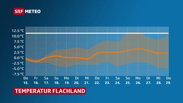 Am wahrscheinlichsten sind bis zum Jahresende Höchstwerte zwischen 0 und 5 Grad.