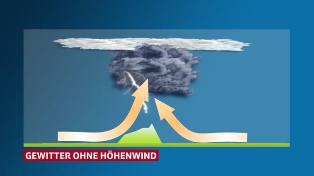 Die Luft strömt von zwei Seiten in die Wolke.