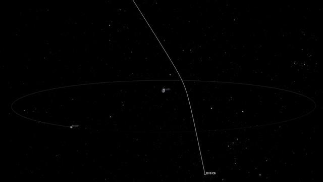 Animation Laufbahn Asteroid