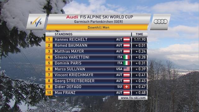 Die Österreicher stehen geschlossen an der Spitze des Zwischenklassements.