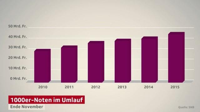 Balkendiagramm der Anzahl 1000er-Noten im Umlauf.