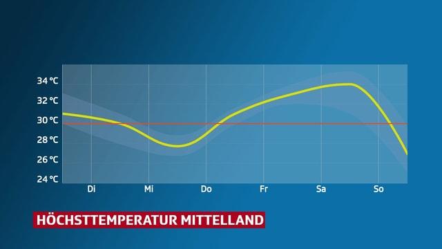 Temperaturkurve für die Alpennordseite. Meist über 30 Grad.