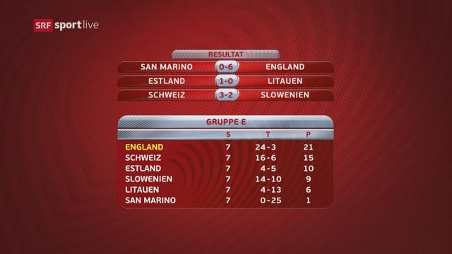 Tabelle der Schweizer EM-Quali-Gruppe