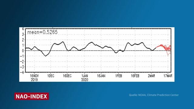 Eine Grafik zeigt den NAO-Index.