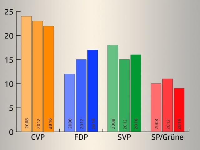 Diagramm der Sitzverteilung im Urner Landrat.