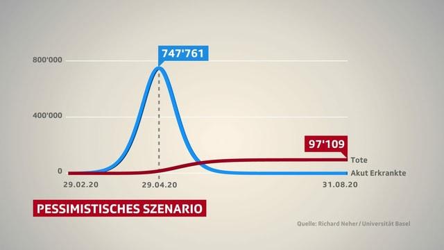 Grafik: Das pessimistische Szenario.