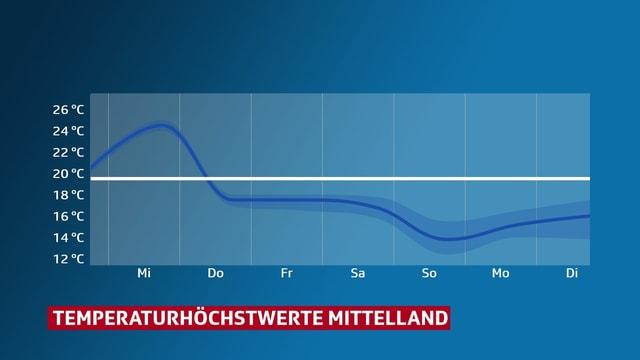 Eine Grafik zeigt den Temperaturverlauf im Mittelland. Am Mittwoch 25 Grad, ab Donnerstag zwischen 14 und 19 Grad.