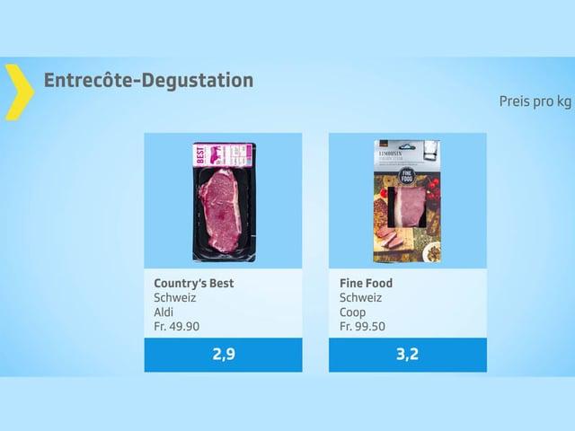 Schlecht bewertete Fleischstücke