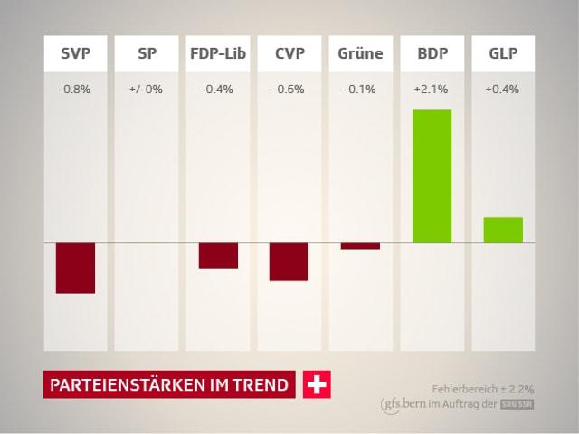 Grafik Parteienstärken im Trend