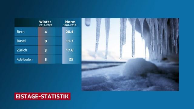 Tabelle mit einer Statistik zu den Eistagen.