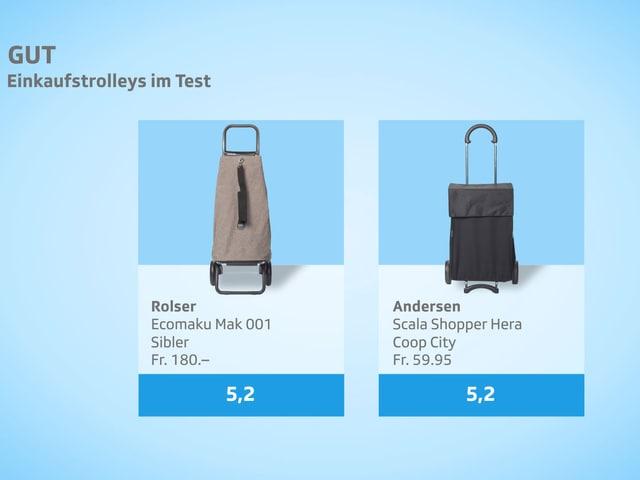 kassensturz tests einkaufstrolleys im test mit billigen. Black Bedroom Furniture Sets. Home Design Ideas