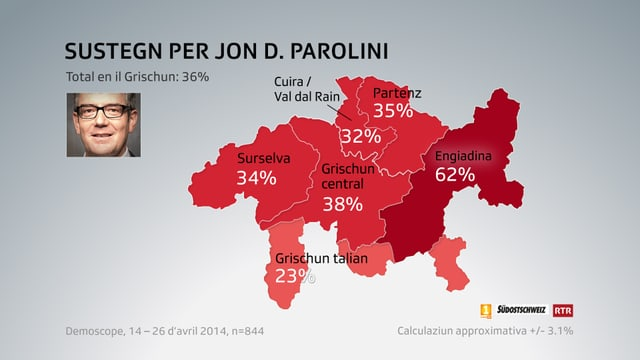 Grafica dal sustegn tenor regiuns per Jon Domenic Parolini.