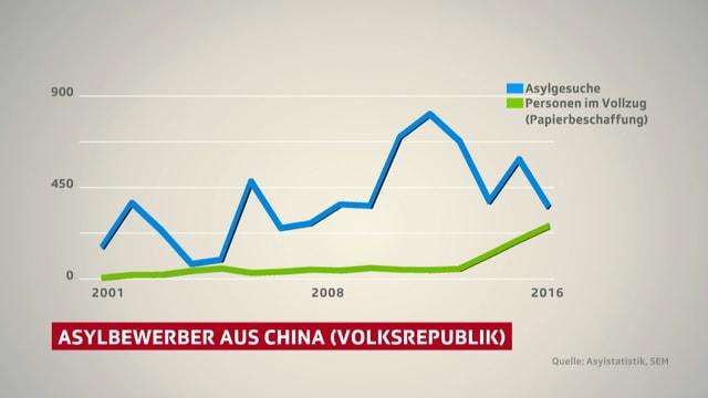 Grafik, die zeigt dass die Zahl der Asylbewerber aus China zurückgeht. Die Zahl der Abgewiesenen, die wegen fehlnder Papiere nicht ausgeschafft werden können, steigt.