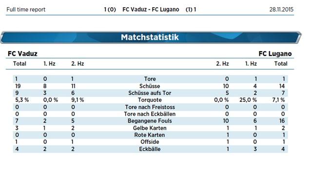 Die Statistik des Spiels Vaduz - Lugano.