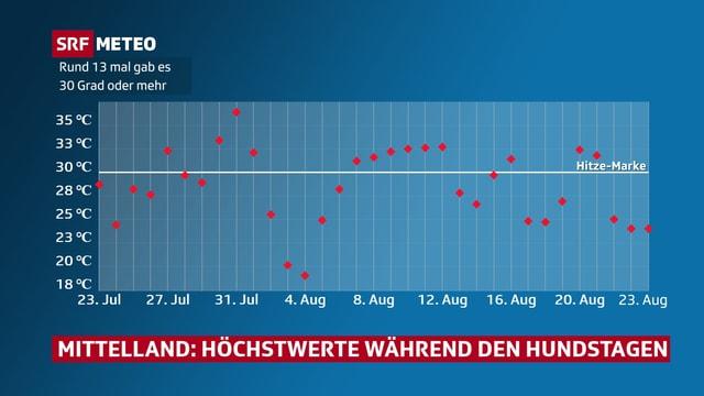 Rote Punkte zeigen im Diagramm die einzelnen Höchstwerte vom 23. Juli bis zum 23. August wie oft die weisse Linie (30 Grad-Linie) überschritten wurde. Rund 13 mal.