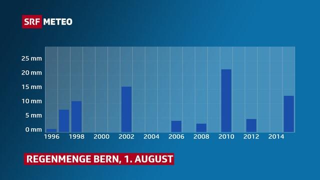 Graphik mit Regenmengen pro Jahr für Bern am 1. August