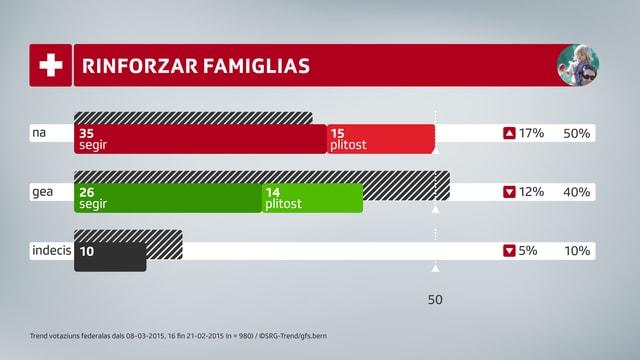 Diagram a colonnas che mussa ina survista quants che schessan gie, na u che n'èn anc betg segirs pertutgant l'iniziativa da famiglias.