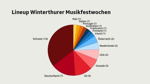 Die Winterthurer Musikfestwochen begrüssen viele Schweizer Acts.