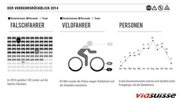 126 Falschfahrer, 84 Velos und 271 Personen auf der Autobahn.