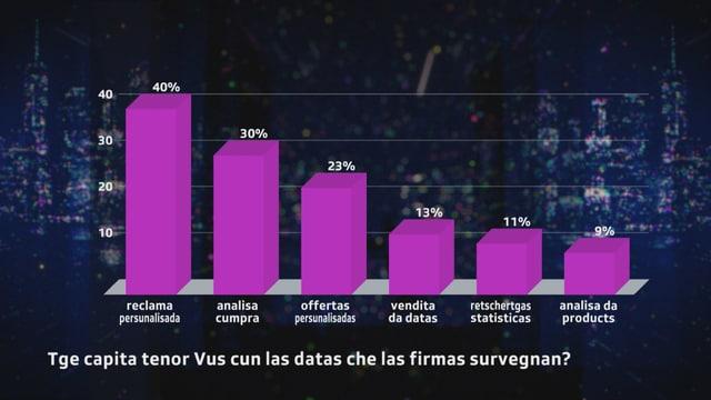 Grafica cun pitgas: 40% (la gronda part) èn da l'avis che lur datas rimnadas vegnan duvradas per distribuir reclama persunalisada.