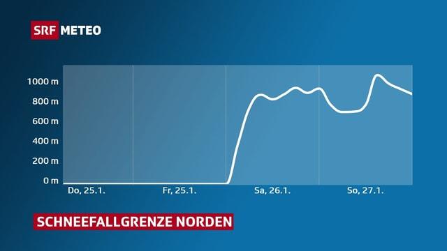 Grafik, die den Anstieg der Schneefallgrenze im Norden der Schweiz zeigt.