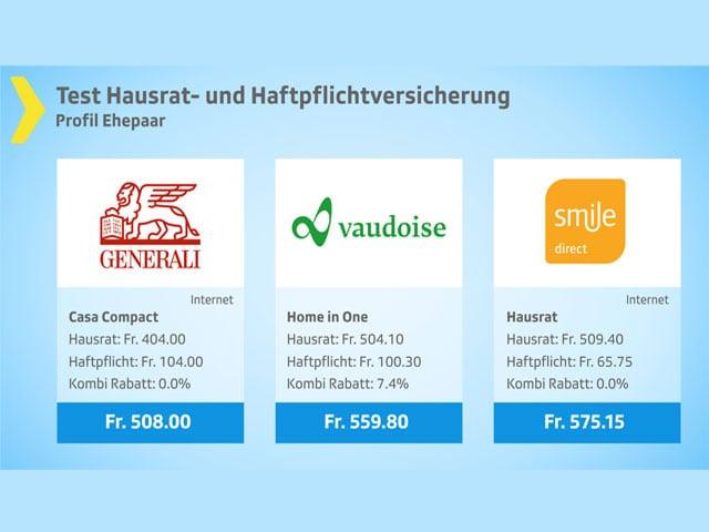 Grafik Hausrat- und Haftpflichtversicherung: Günstige Preisklasse.