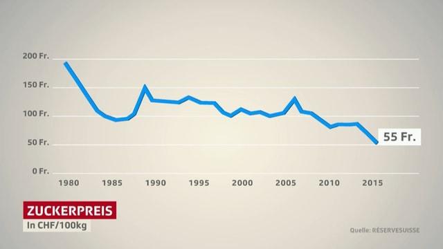 Grafik, die die Entwicklung des Zuckerpreises zeigt.