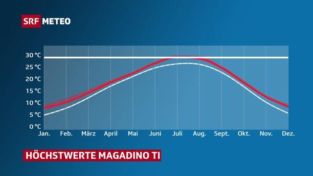 Mittlere Höchstwerte pro Monat für Magadino. Vergleich zwischen der Normperiode 1981-2010 und dem Jahr 2060.
