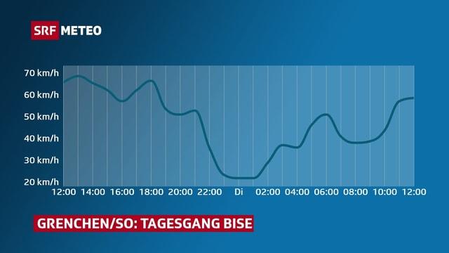 Verlauf der Windspitzen im Mittelland mit einem Minimum in der Nacht.