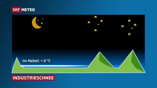 Die Grafik zeigt schematisch eine Nebelschicht zwischen zwei Hügelzügen in der Nacht.