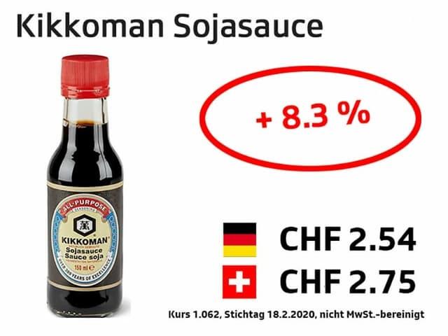 Kikkoman Sojasauce +8.3%