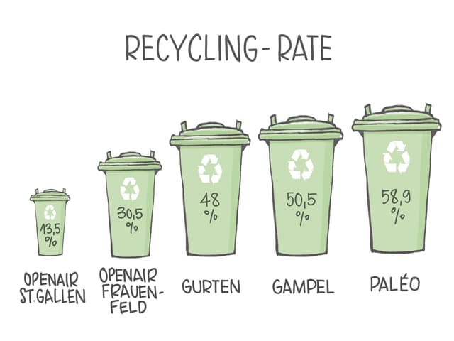 Recycling-Rate