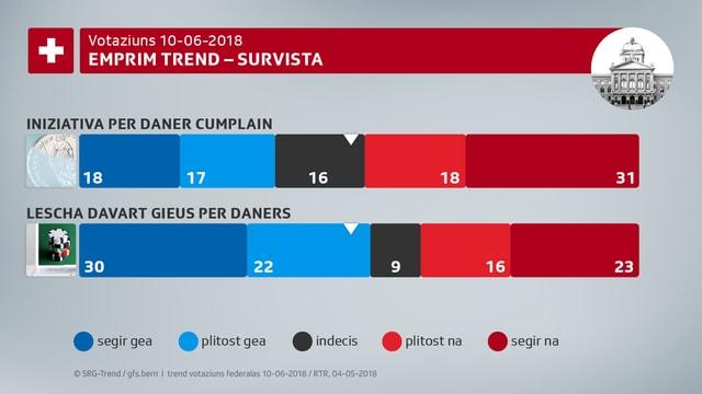 La retschertga da gfs.bern mussa in trend na a l'iniziativa per il daner cumplain ed in gea a la lescha davart gieus per daners.