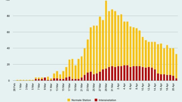 Seit Ende März sinkt die Zahl der hospitalisierten Corona-Patienten.