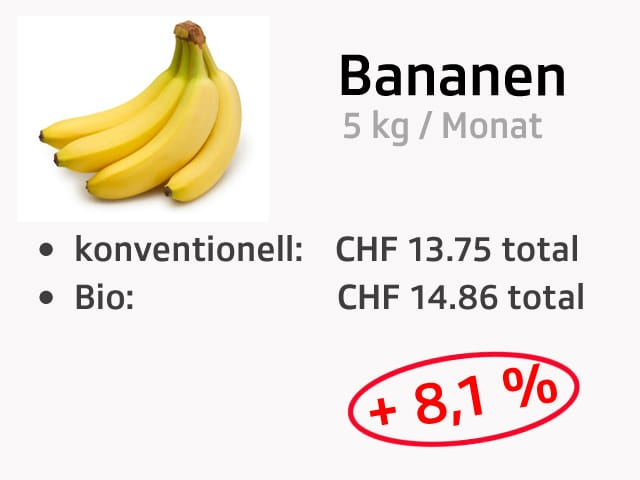 Preisvergleich aufgrund eines Warenkorbes.