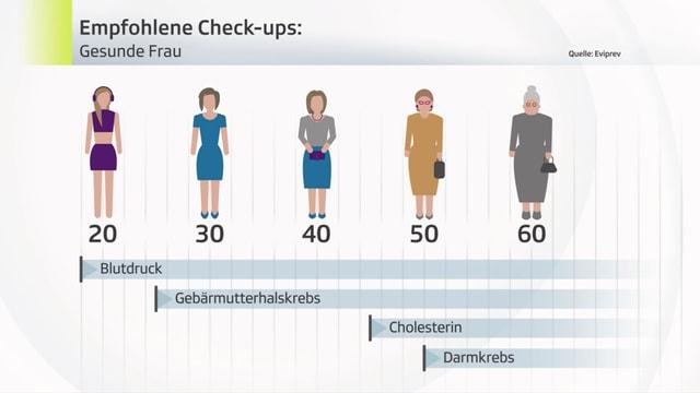 Empfohlene Check-ups für gesunde Frauen