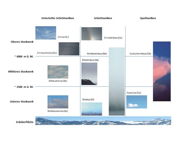 Die Wolken werden nach ihrer Höhe und nach ihrer horizontalen Dichte in zehn Klassen unterteilt.