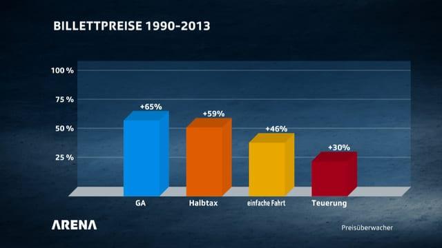 Grafik Billettpreise