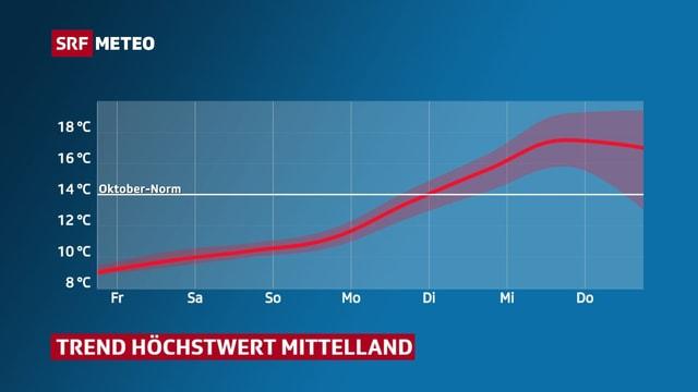 Temperaturprognose Mittelland bis am Donnerstag, 22. Oktober