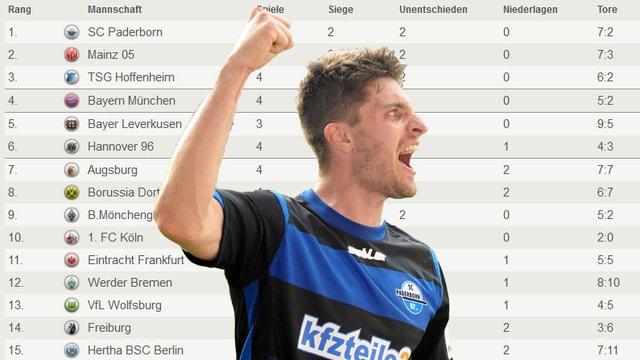 Moritz Stoppelkamp mit der Bundesliga-Tabelle im Hintergrund.