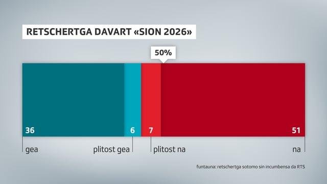 "58 pertschient dals dumandads en il Vallais schessan ""na"" ubain ""plitost"" na al credit da 100 milliuns francs per la candidatura da ""Sion 2026""."