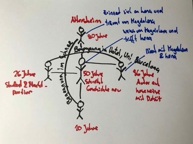 Grafik mit den verschiedenen Doppelgängern von Peter Stamms Protagonisten in «Die sanfte Gleichgültigkeit der Welt»
