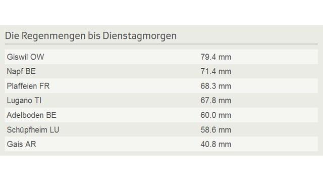 Giswil 79.4 Millimeter, Napf 71.4 Millimeter, Plaffeien 68.3 Millimeter, Lugano 67.8 Millimeter, Adelboden 60.0 Millimeter, Schüpfheim 58.6 Millimeter, Gais 40.8 Millimeter.