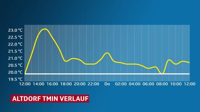 Grafik, Temperaturverlauf in Altdorf während 24 Stunden.