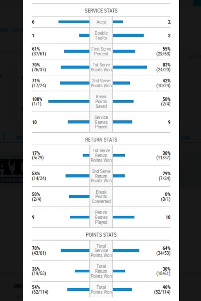 Matchstatistik Wawrinka gegen Paire.
